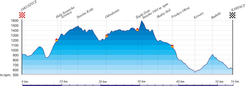 Profil trasy Zuk
